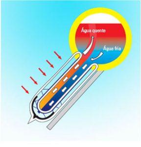 Funcionamento do aquecedor solar a vácuo acoplado