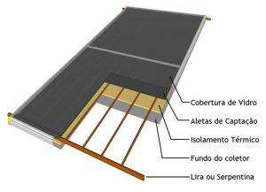 Placa do aquecedor solar