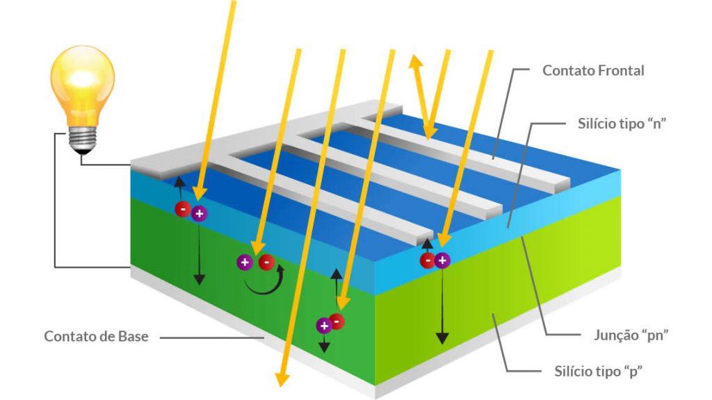 Efeito fotovoltaico
