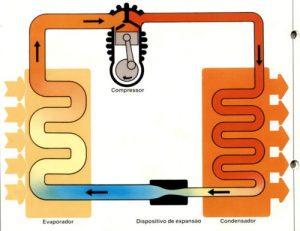 Ciclo de refrigeração