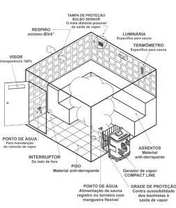 Esquema de instalação da sauna elétrica