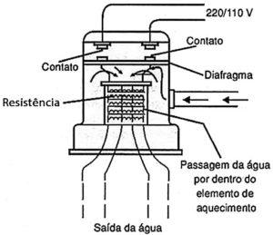 Como funciona o chuveiro elétrico